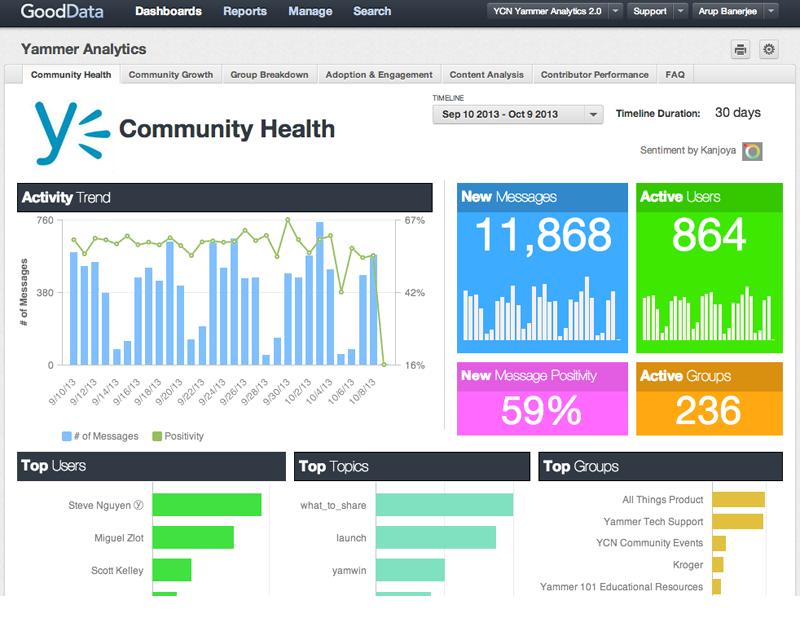 GoodData: Exploration de données, Communauté (FAQ, Forum), Tableau de bord interactif