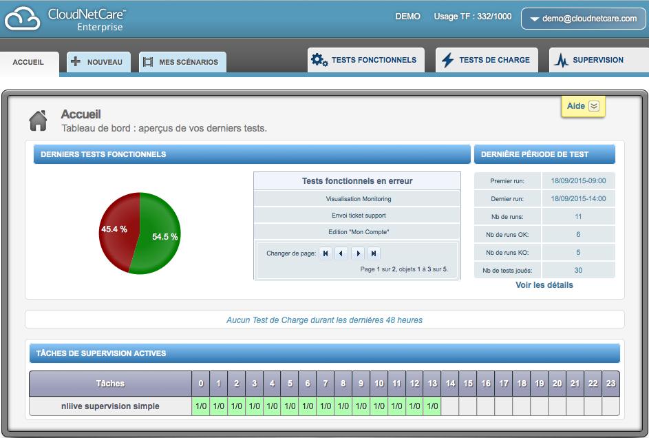 CloudNetCare: Supervision applicative, Gestion des tâches & Alertes, Graphique en cascade