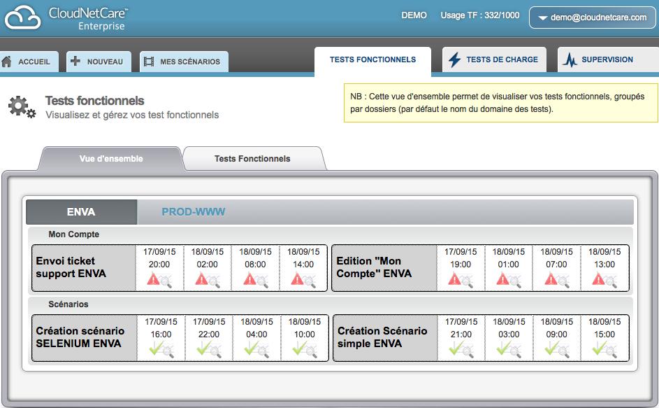 CloudNetCare: Sauvegarde quotidienne, Test de charge, Gestion des tâches & Alertes