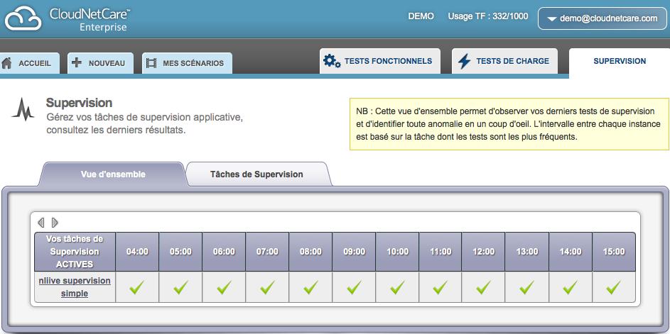 CloudNetCare: Contrôle strict des accès aux serveurs, Tests fonctionnels, Monitoring de l'activité