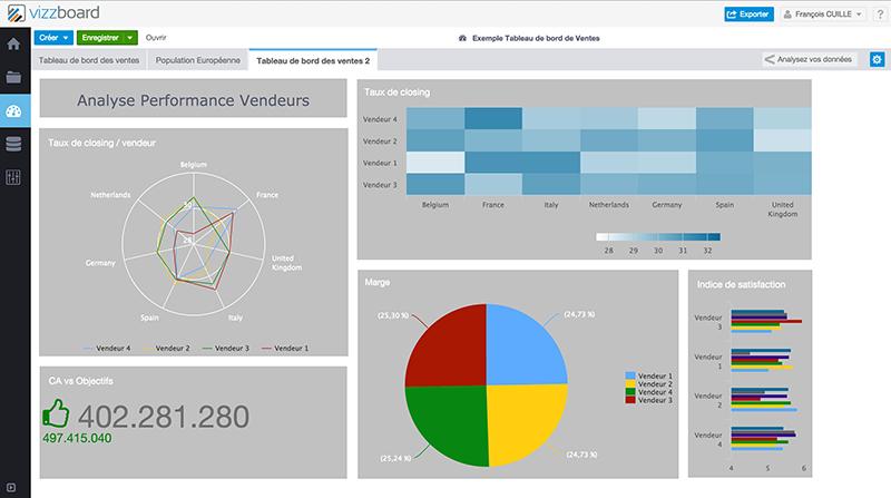 Vizzboard: Base de savoir (tutoriels, démos), Requêtes personnalisées, Contrôle strict des accès aux serveurs