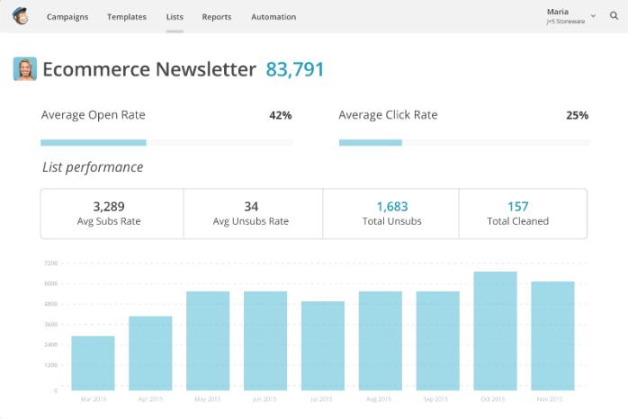 Statistiques d'ouverture et de clics après une campagne marketing