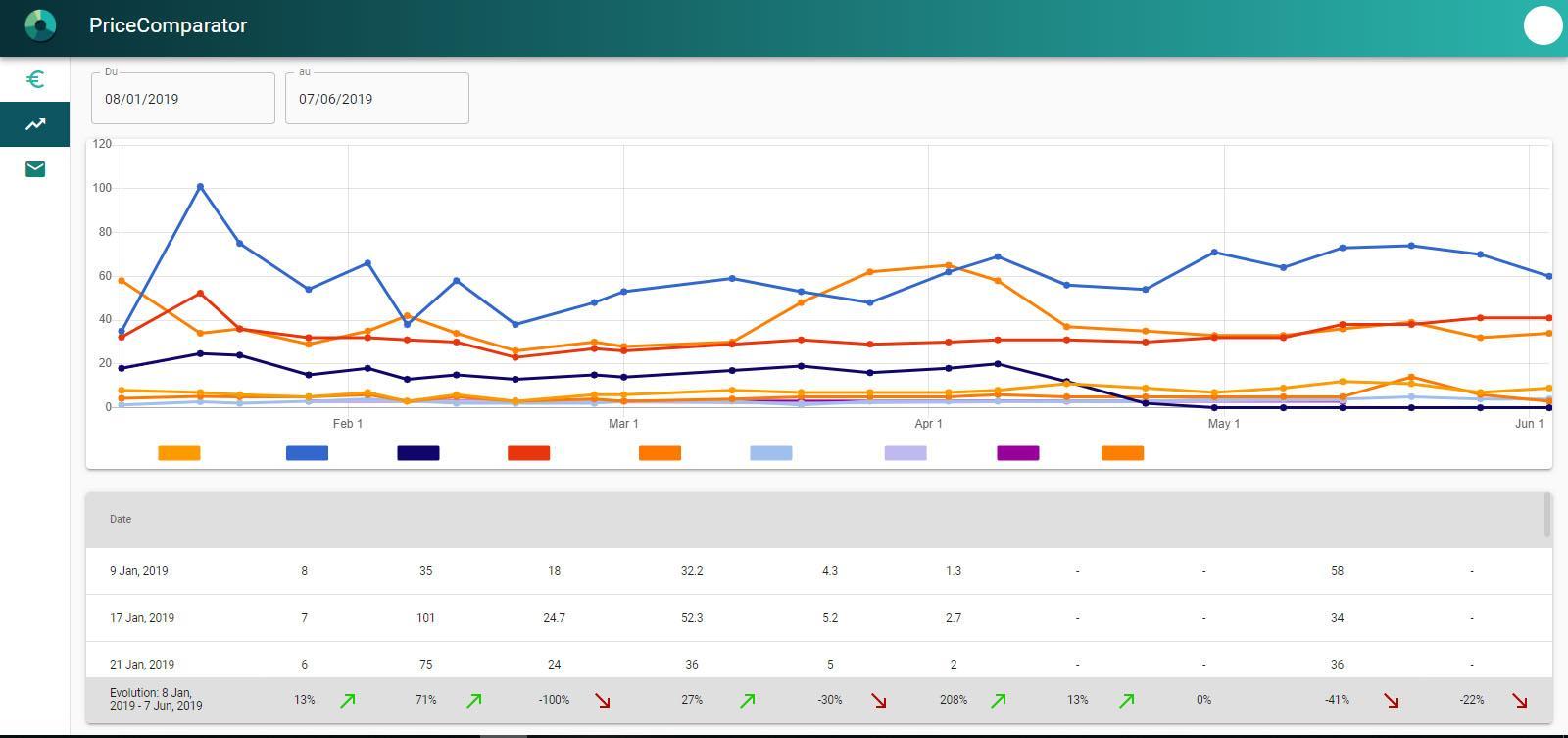 Module estimant les ventes des sites surveillés