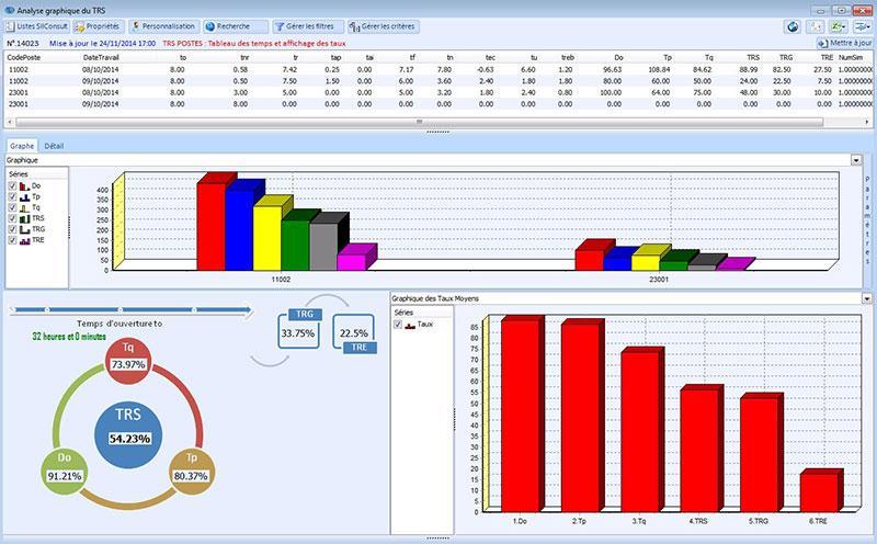 Silog ERP: Base de savoir (tutoriels, démos), Valorisation des stocks, Comptabilité analytique
