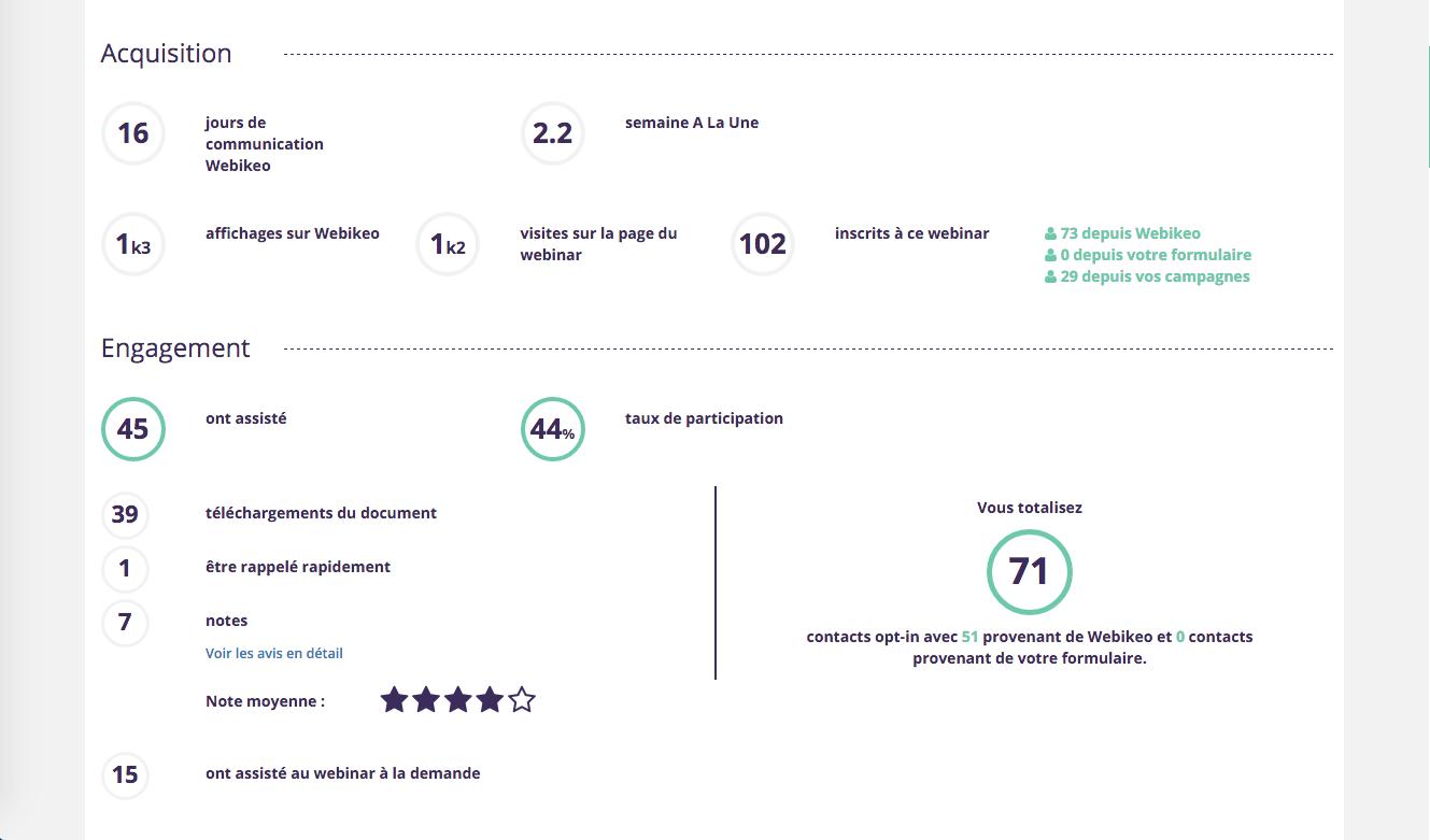 Webikeo: Formation en ligne (webinaire), Base de savoir (tutoriels, démos), Statistiques du Webinar