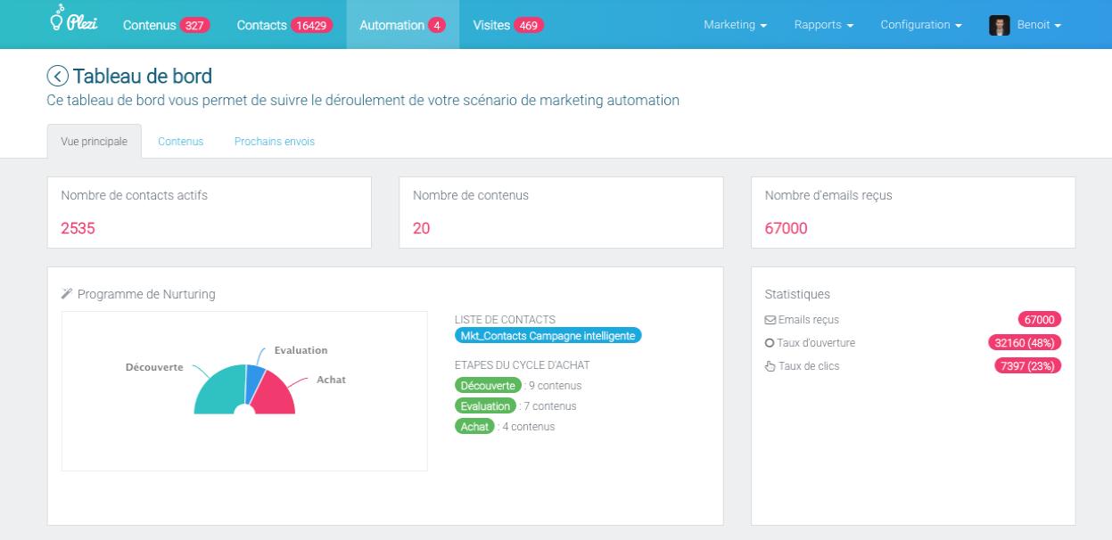 Interface des campagnes intelligentes : scénarios d'engagement automatiques envoyant le bon contenu à chacun des contacts en fonction de leur comportement en ligne et de leur qualification.