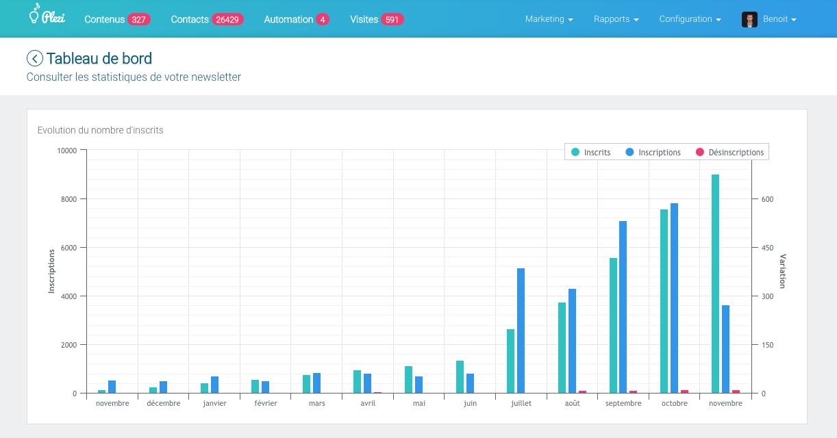 Faites grossir votre audience et capitalisez sur chaque contenu avec vos newsletters automatiques et personnalisées.