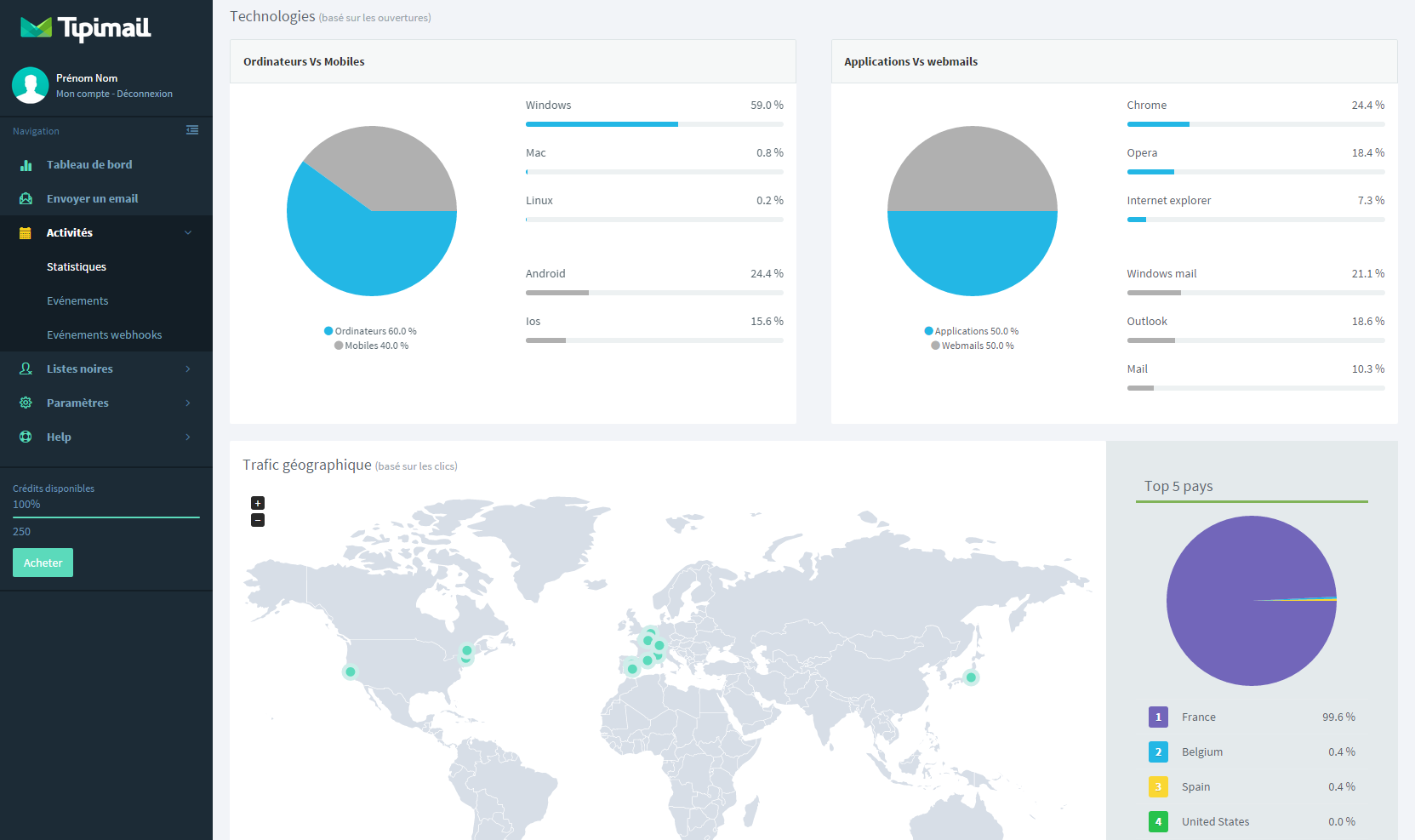 Tipimail: Rapports post-campagne, Emails transactionnels, Gestion de campagnes