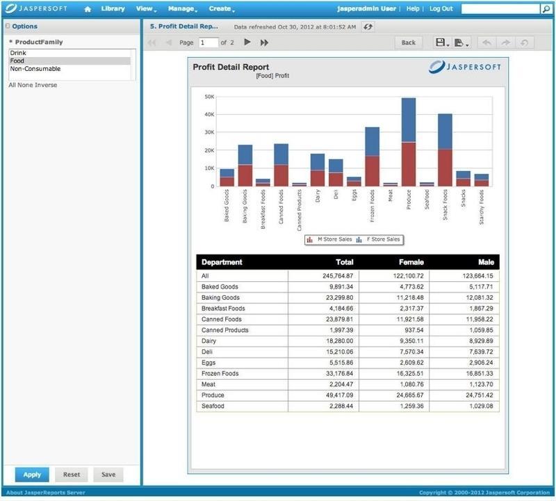 Jaspersoft: Import/export de données, Rapports, Tableaux de bord