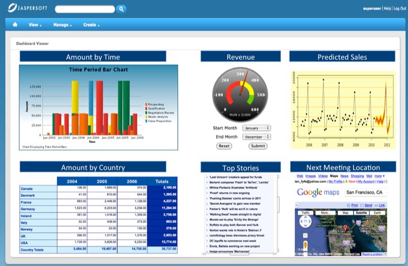 Jaspersoft: Tableaux de bord, Tableaux de bord et rapports partagés, Assistant de création de requêtes