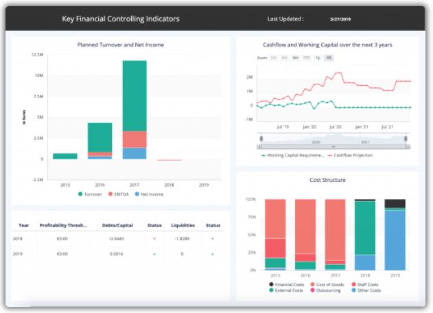 Suivez vos indicateurs financiers en temps réel pour un pilotage plus agile et efficace