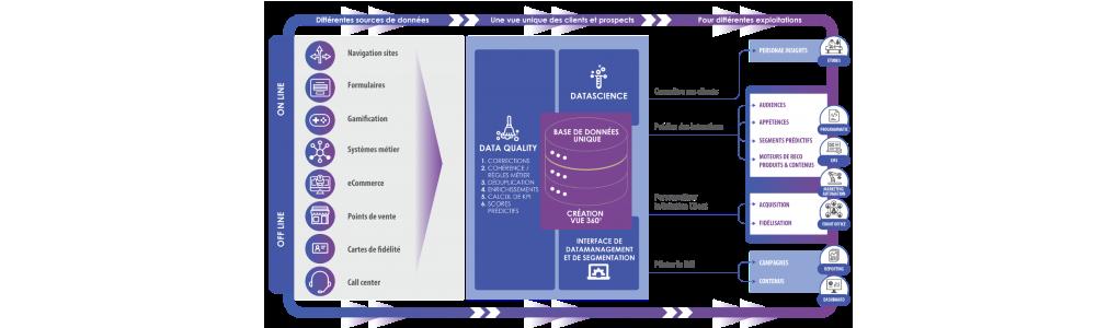 Avis Quintessence : Optimisez le ROI de vos opérations marketing avec une CDP - Appvizer