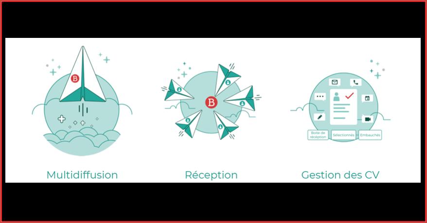 Vue des 3 fonctionnalités principales de Beetween
