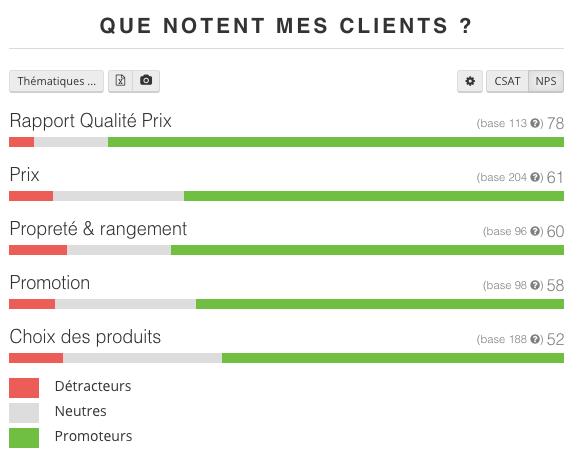 Analyse du Net Promoter Score (NPS)