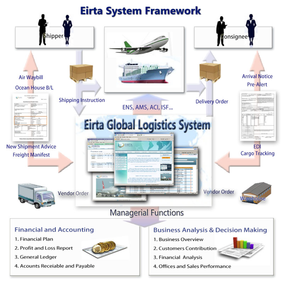 Eirta Logistics Web System-screenshot-0
