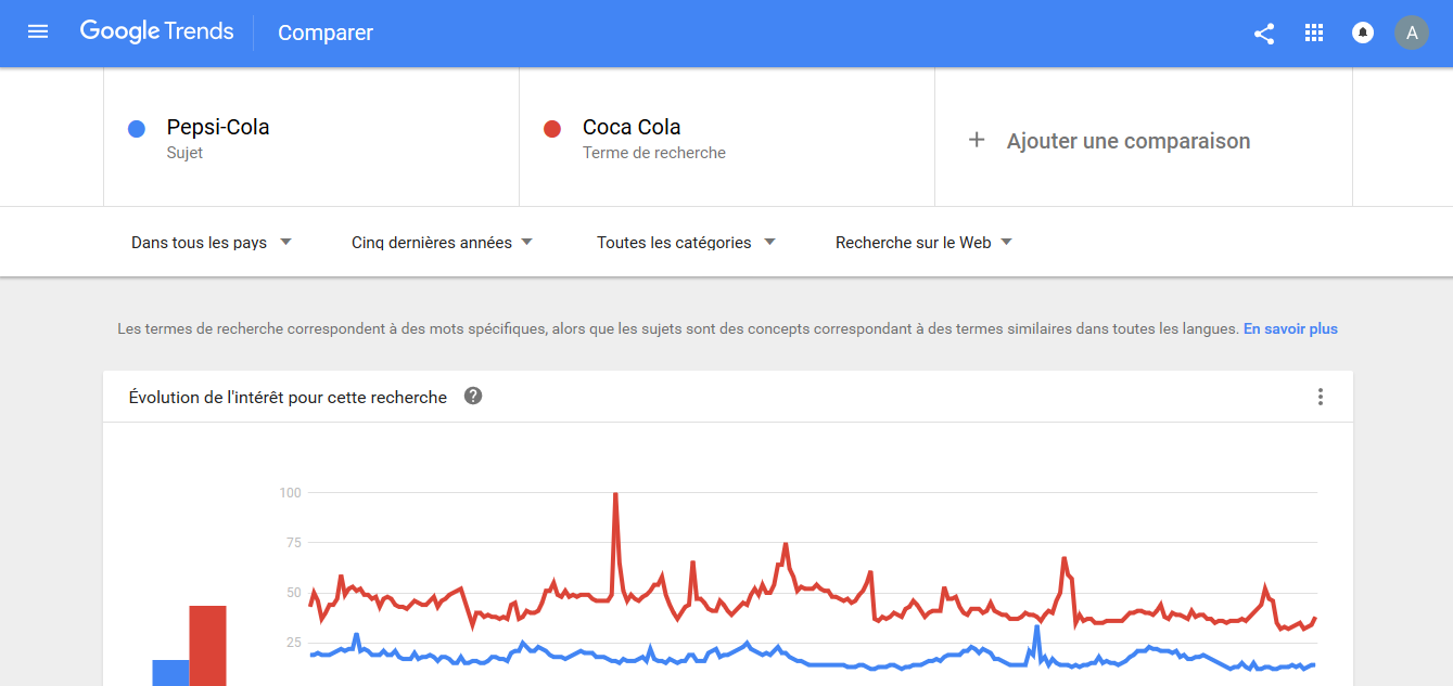 Interface Google Trends 1